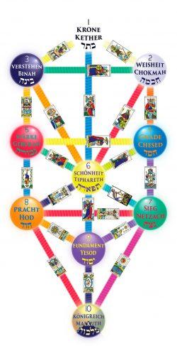 Kabbala Tarot Symbole Lebensbaum